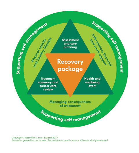 RecoveryPackageDiagram-480